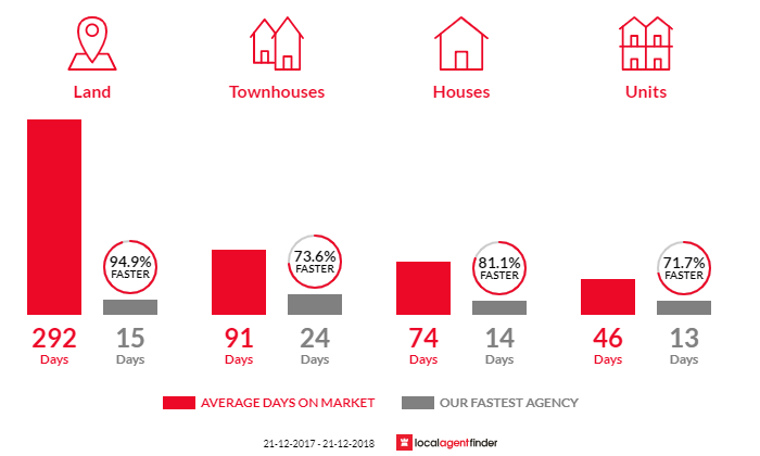 Average time to sell property in Eumemmerring, VIC 3177