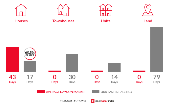 Average time to sell property in Eureka, VIC 3350