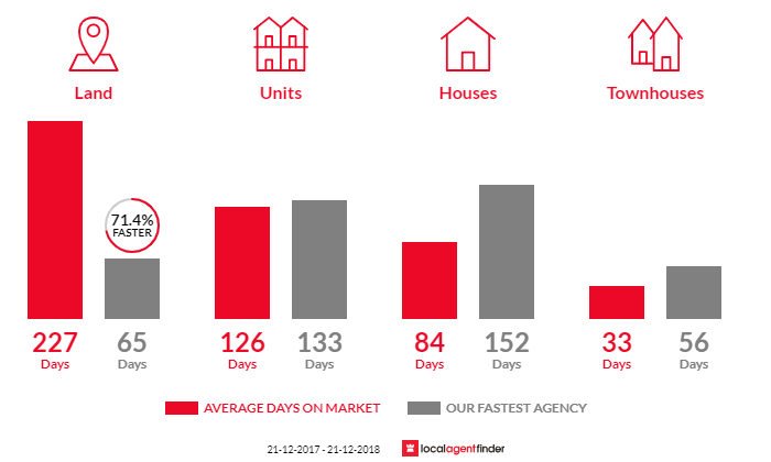 Average time to sell property in Euroa, VIC 3666
