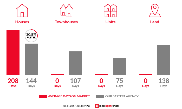Average time to sell property in Eurobin, VIC 3739