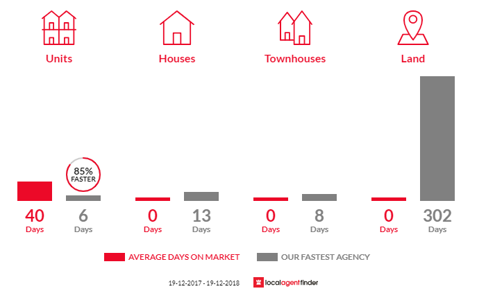 Average time to sell property in Eveleigh, NSW 2015