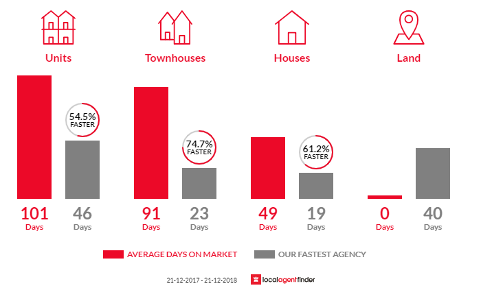 Average time to sell property in Everard Park, SA 5035