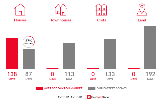 Average time to sell property in Everton, VIC 3678