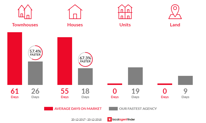 Average time to sell property in Everton Hills, QLD 4053