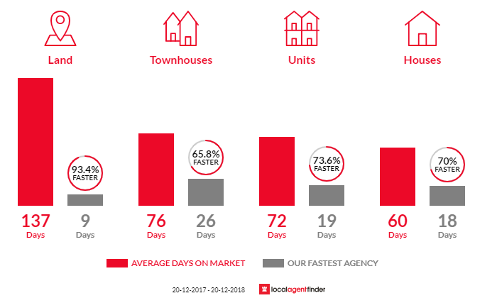 Average time to sell property in Everton Park, QLD 4053