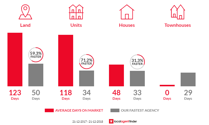 Average time to sell property in Exeter, SA 5019