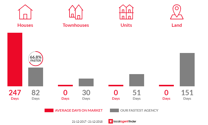 Average time to sell property in Exton, TAS 7303
