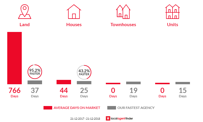 Average time to sell property in Eynesbury, VIC 3338