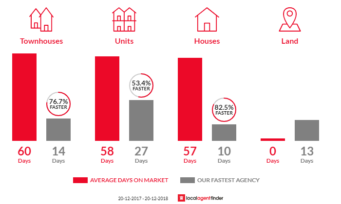Average time to sell property in Fairfield, NSW 2165