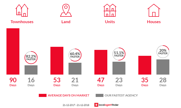Average time to sell property in Fairfield, VIC 3078