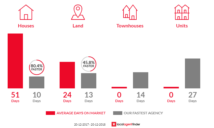 Average time to sell property in Fairfield East, NSW 2165