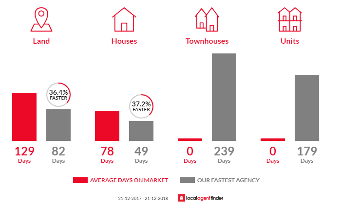 Average time to sell property in Fairhaven, VIC 3231