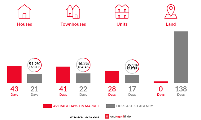 Average time to sell property in Fairlight, NSW 2094