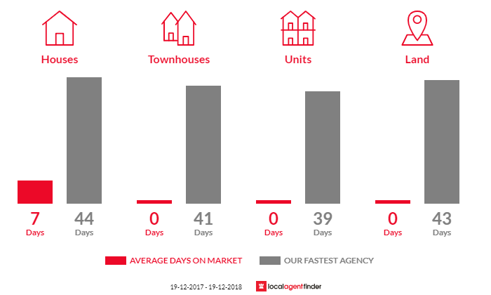 Average time to sell property in Fairy Hill, NSW 2470