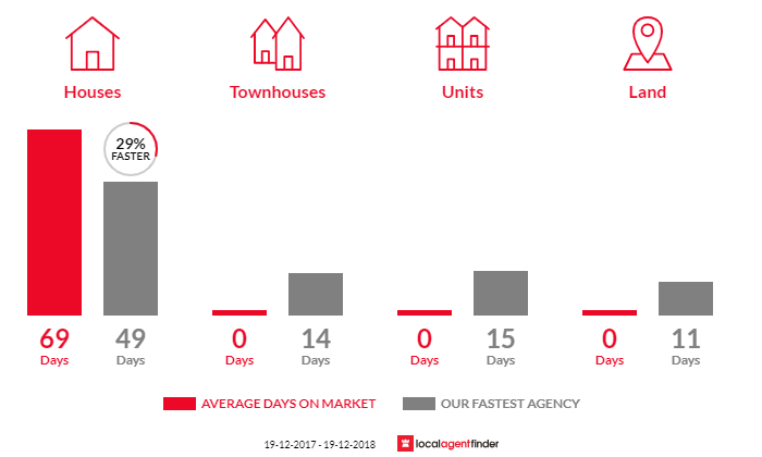 Average time to sell property in Falls Creek, NSW 2540