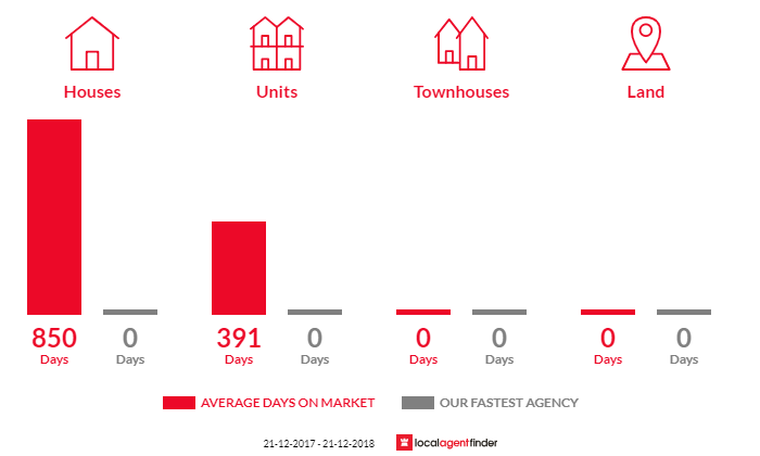 Average time to sell property in Falls Creek, VIC 3699