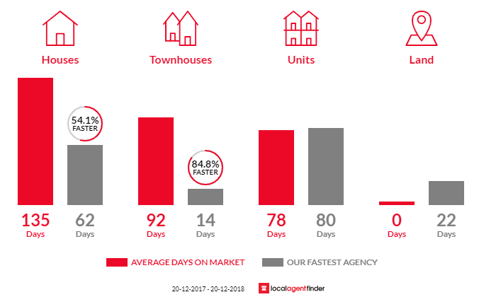 Average time to sell property in Fannie Bay, NT 0820