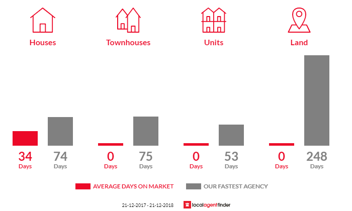 Average time to sell property in Faraday, VIC 3451