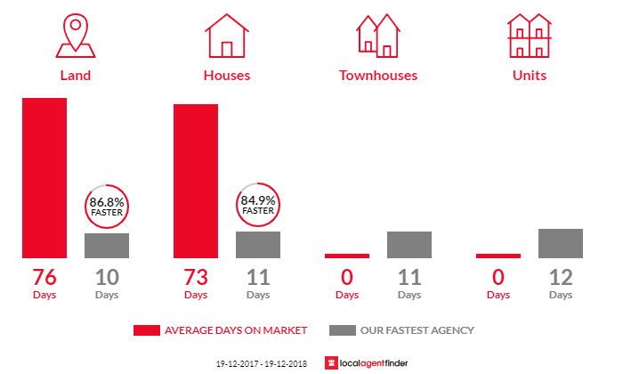 Average time to sell property in Farmborough Heights, NSW 2526