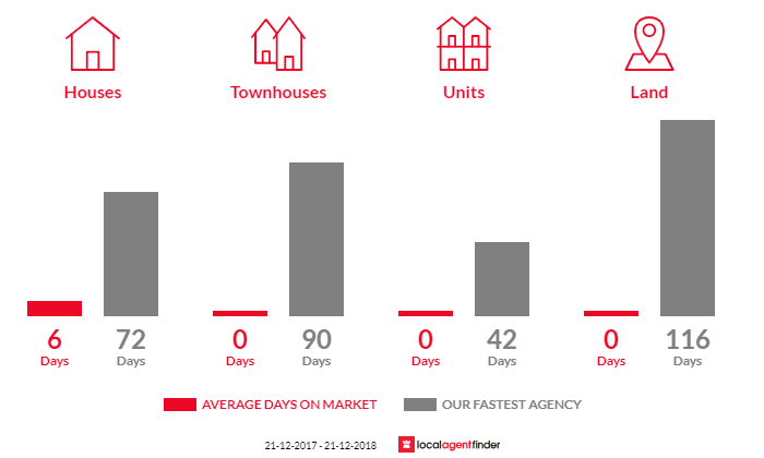 Average time to sell property in Fawcett, VIC 3714