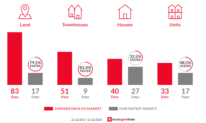 Average time to sell property in Fawkner, VIC 3060