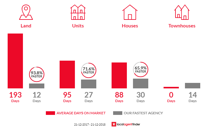 Average time to sell property in Felixstow, SA 5070