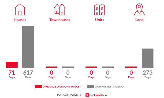 Average time to sell property in Feluga, QLD 4854