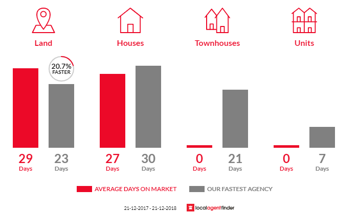 Average time to sell property in Fern Tree, TAS 7054