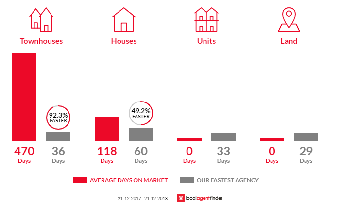 Average time to sell property in Ferndale, WA 6148