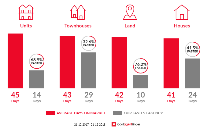 Average time to sell property in Ferntree Gully, VIC 3156