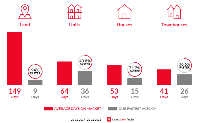 Average time to sell property in Ferny Grove, QLD 4055