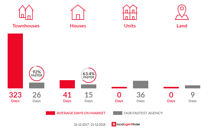 Average time to sell property in Ferny Hills, QLD 4055