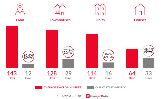 Average time to sell property in Findon, SA 5023