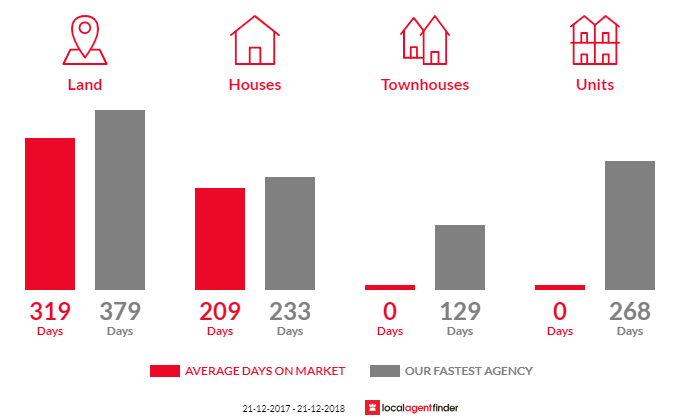 Average time to sell property in Fingal, TAS 7214