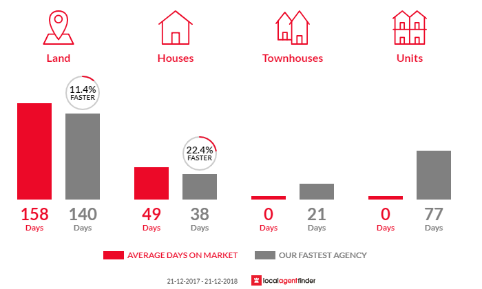 Average time to sell property in Fishermans Pocket, QLD 4570