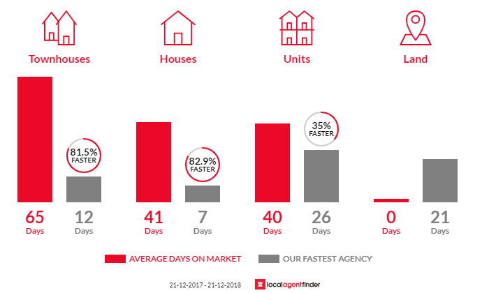 Average time to sell property in Fitzroy, VIC 3065