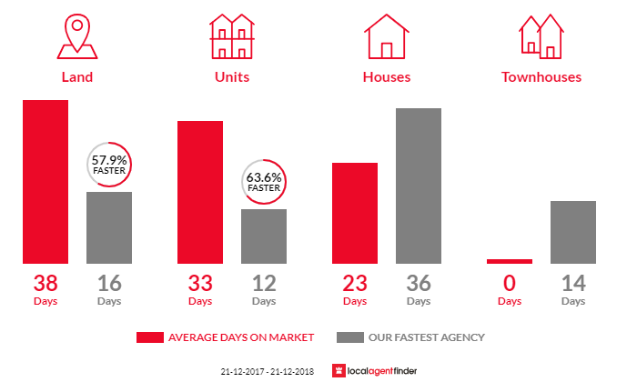 Average time to sell property in Fitzroy, SA 5082