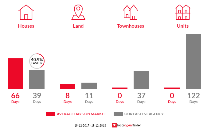 Average time to sell property in Fitzroy Falls, NSW 2577