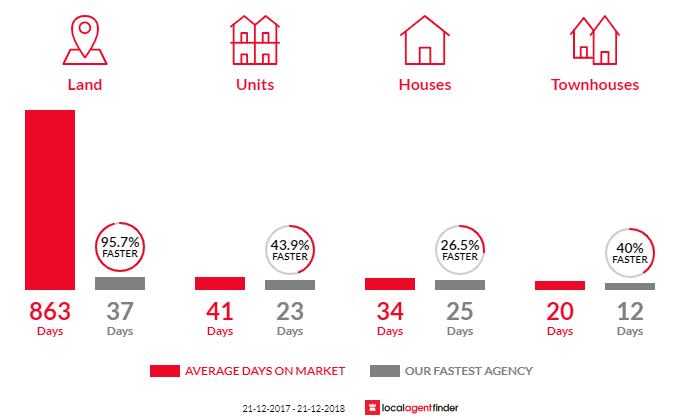Average time to sell property in Fitzroy North, VIC 3068