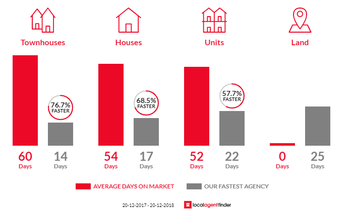 Average time to sell property in Five Dock, NSW 2046
