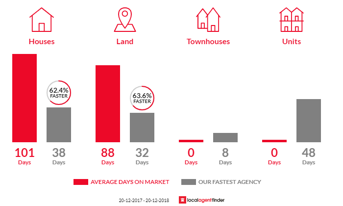 Average time to sell property in Flaxton, QLD 4560