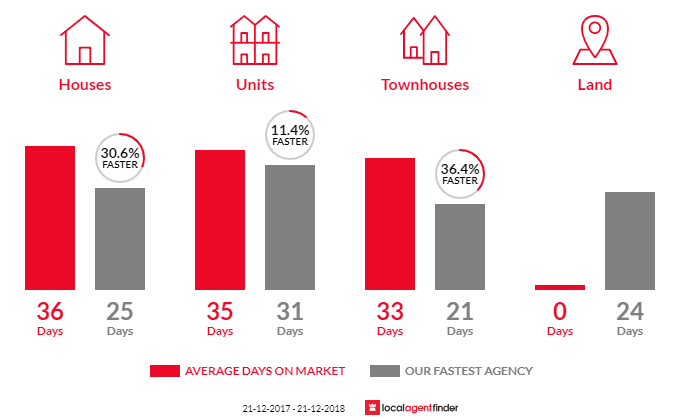 Average time to sell property in Flemington, VIC 3031
