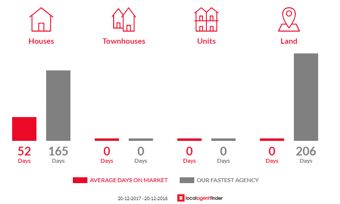 Average time to sell property in Fletcher, QLD 4381