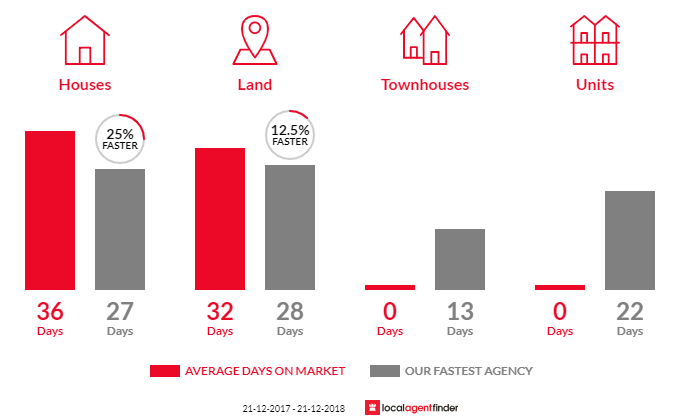 Average time to sell property in Flinders, VIC 3929