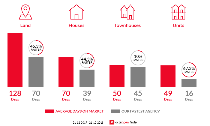 Average time to sell property in Flinders Park, SA 5025