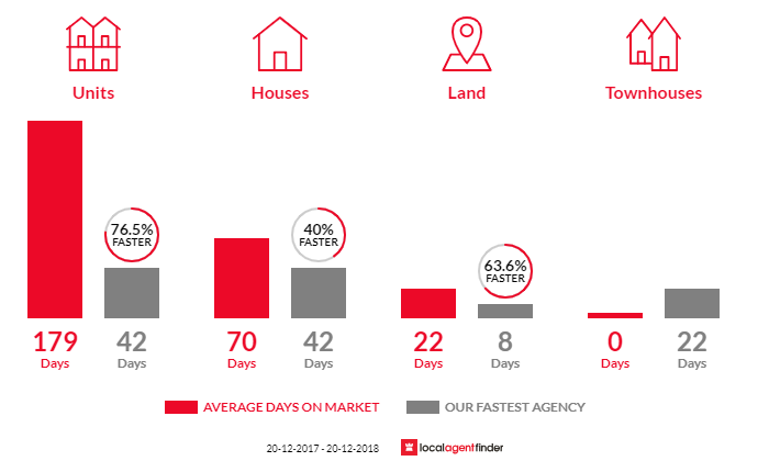 Average time to sell property in Flinders View, QLD 4305
