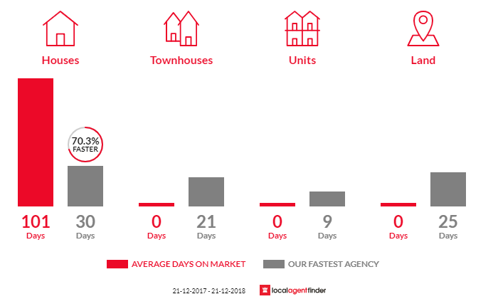 Average time to sell property in Flintstone, TAS 7030
