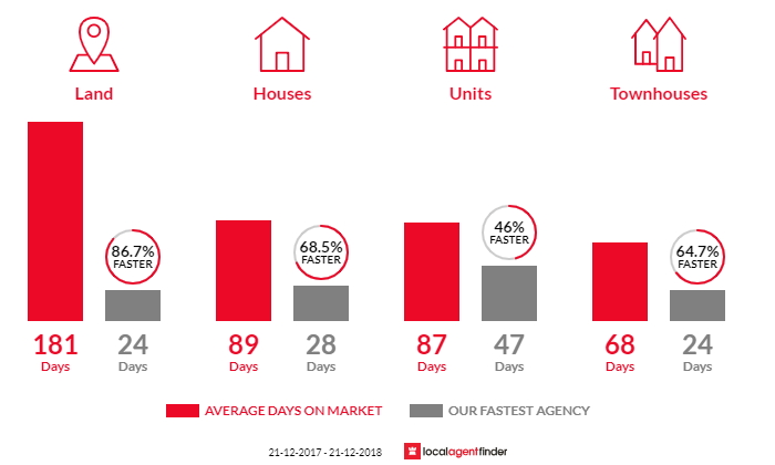 Average time to sell property in Flora Hill, VIC 3550