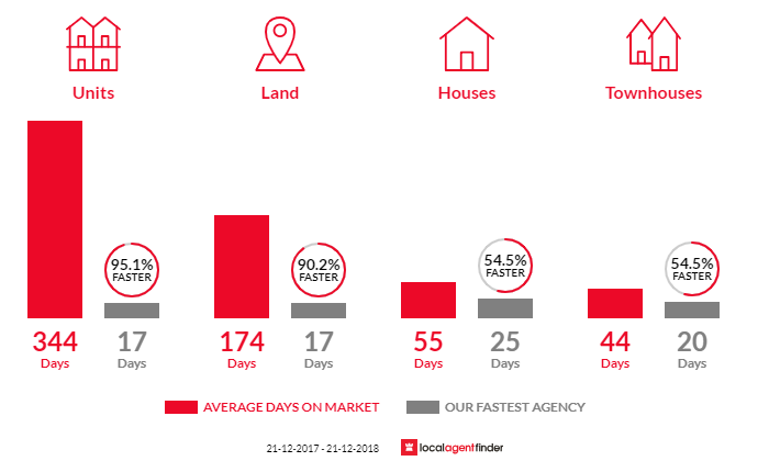 Average time to sell property in Floreat, WA 6014