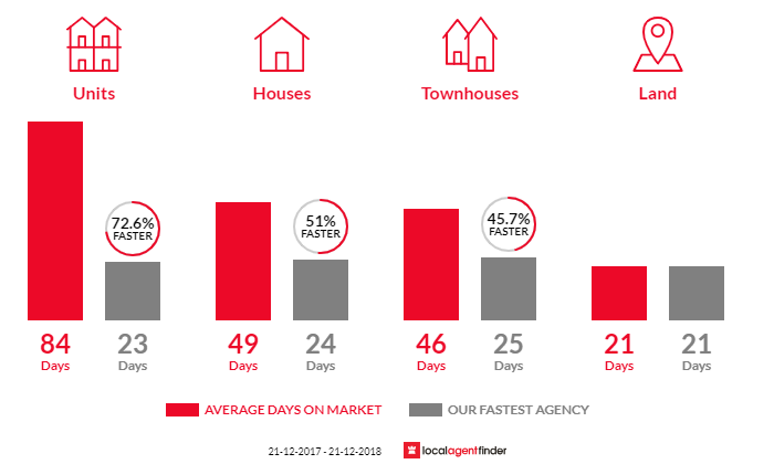 Average time to sell property in Footscray, VIC 3011